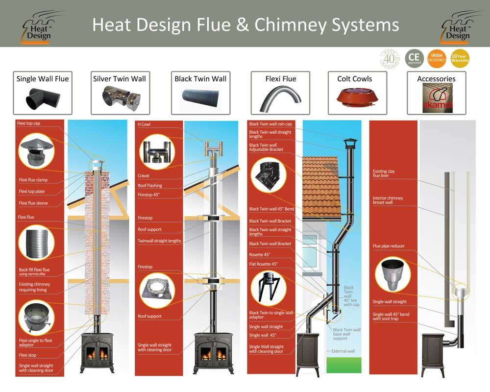 Flue & Chimney Systems